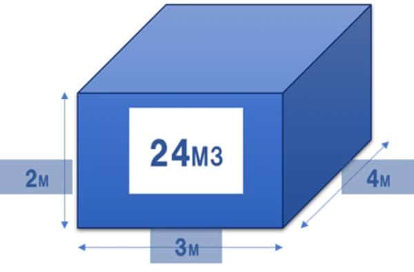 立方メートル
