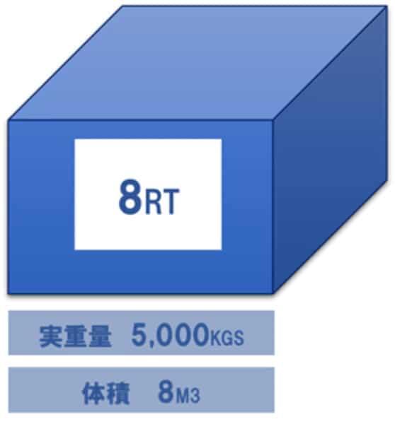 レベニュートン 料金計算トンです Revenue TON ( R/T )  実重量と体積(容積)重量の大きい方を適用して海上運賃等を算出 体積1M3を1TONと換算します 例えば、 実重量5,000KGS、体積8M3 実重量は5TON 体積重量は8TON レベニュートンは8RTです